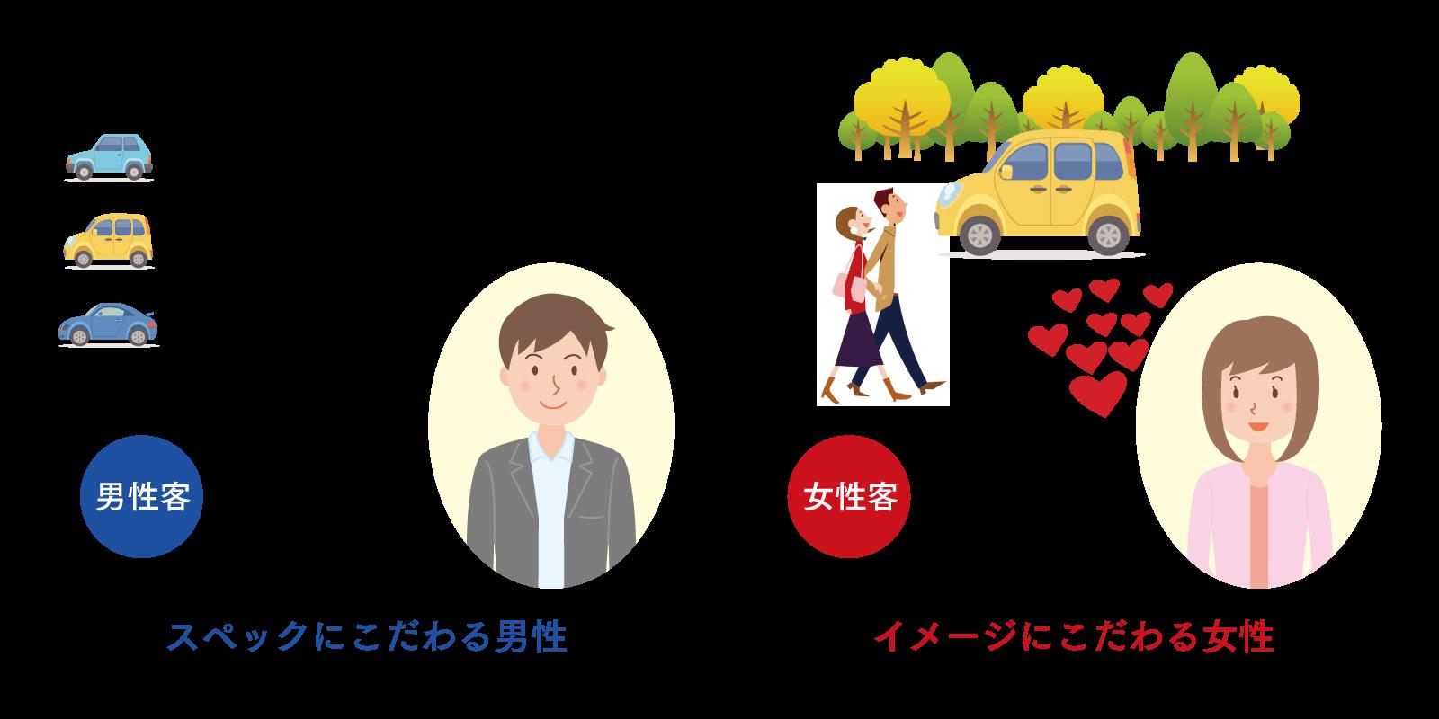 車を購入する場合、価格や性能などのスペックにこだわる男性と、デートをする楽しいイメージにこだわる女性のイラスト